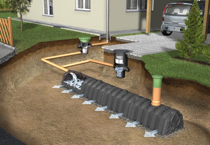 Отвод воды в загородном доме. Виды дренажа